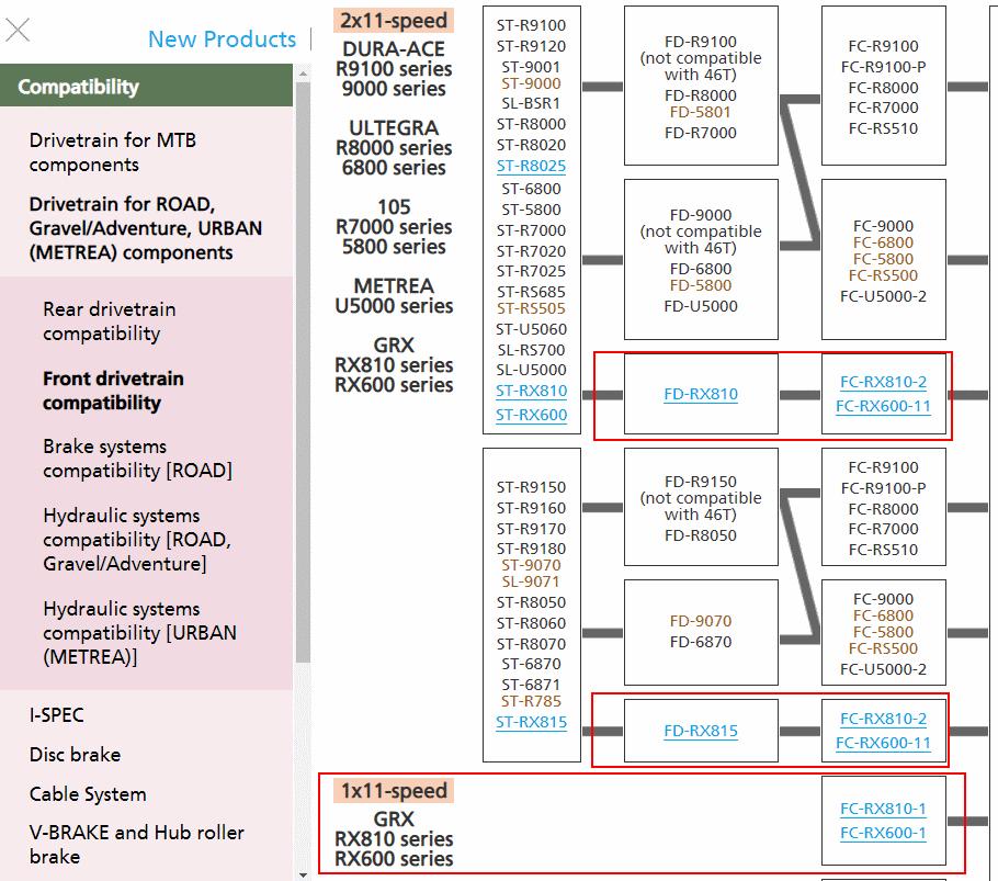 Shimano documentation - compatibility