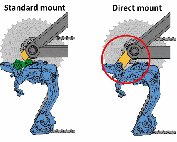 direct mount vs standard mount