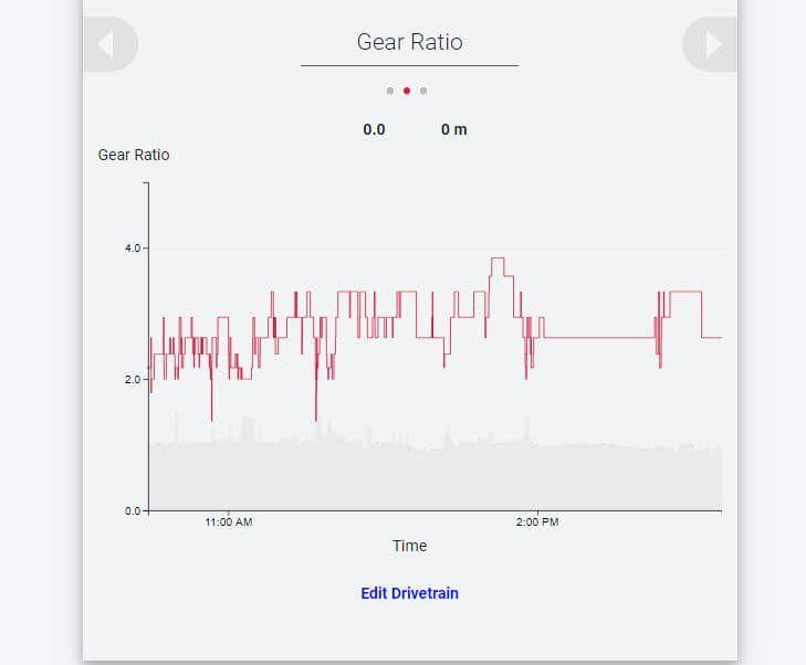 SRAM AXS web gear ratio graph