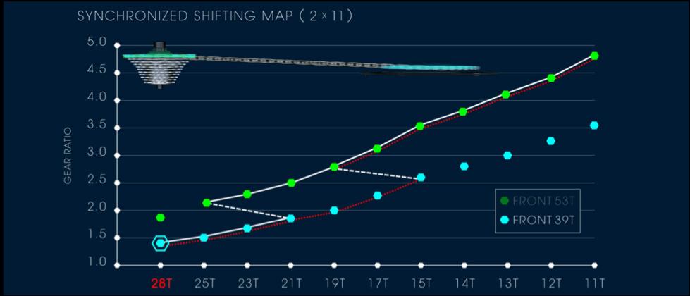 Synchronized shift map