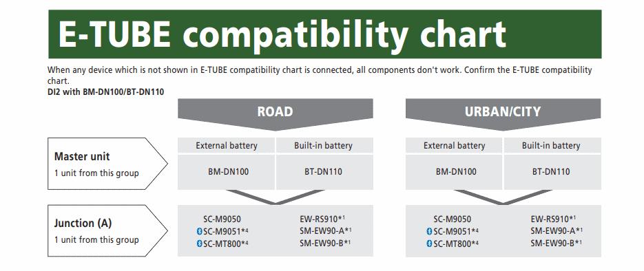 E-Tube compatibility chart