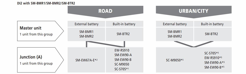 Di2 compatibility charts page 3