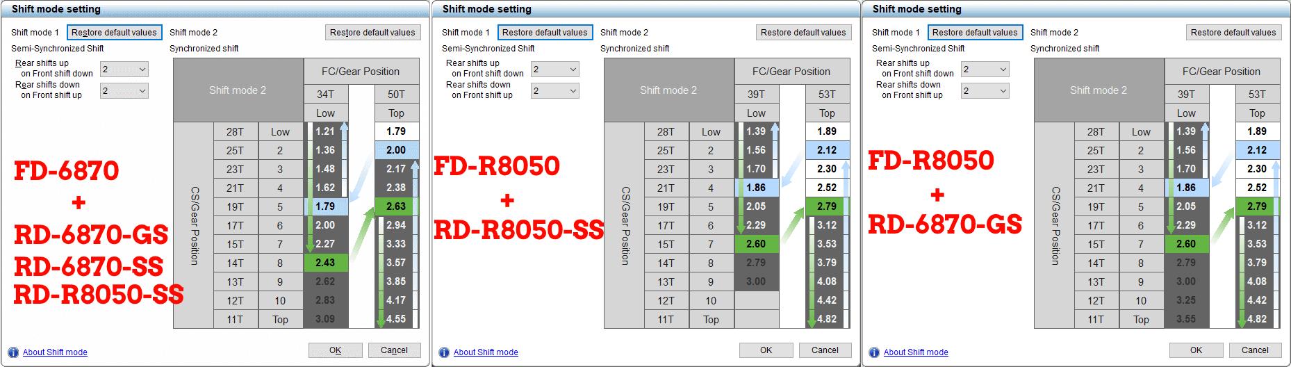 Synchro shift 6870 vs r8050